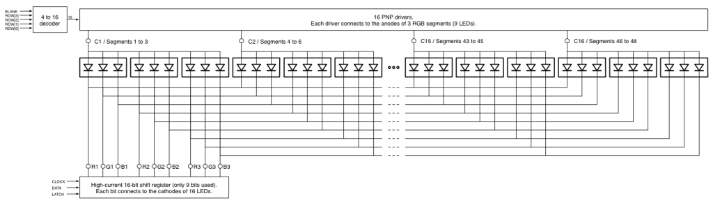 Block diagram of the RGB LED bar graph driver.