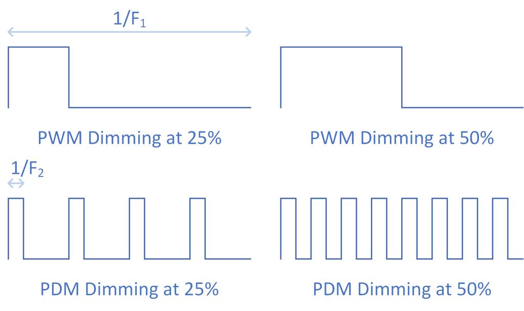 pwm-vs-pdm