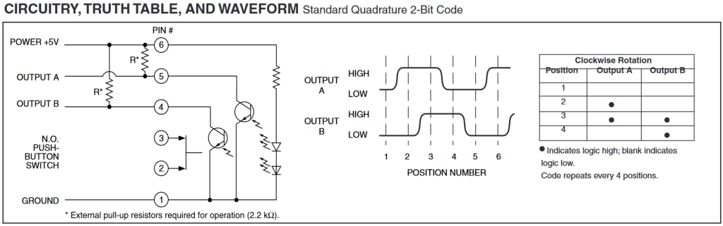 Truth table and waveform illustration from the Grayhill encoder data sheet.