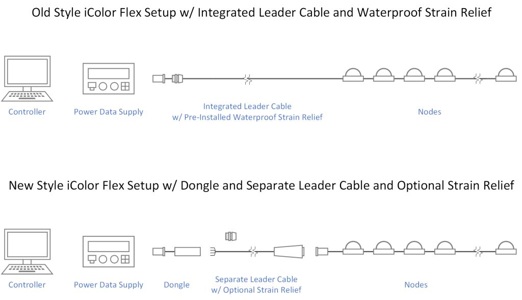 The two different of iColor Flex setups. These are distinguished by having an integrated leader cable or a separate dongle and leader cable.