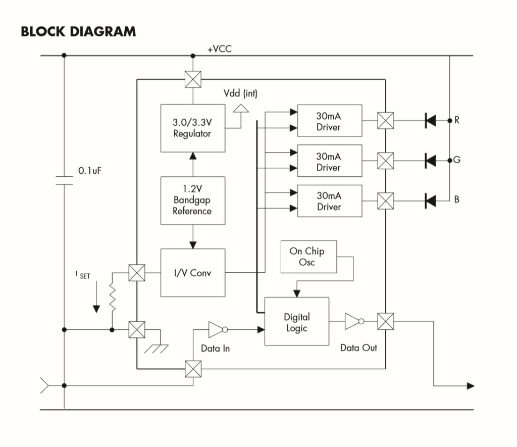 The block diagram from the Chromasic data sheet.