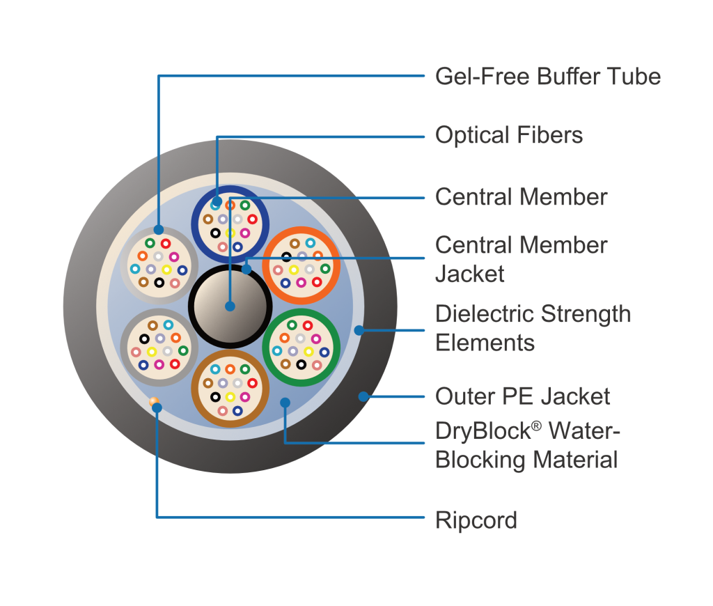 Diagram of the components inside a 72 fiber cable from the cable datasheet. https://fiber-optic-catalog.ofsoptics.com/Asset/Fortex-DT-Single-Jacket-145-web.pdf
