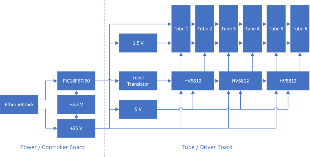 Block diagram of the clock project. The power / controller board contains the functions left of the dotted line. The tube / driver board contains the functions right of the dotted line.