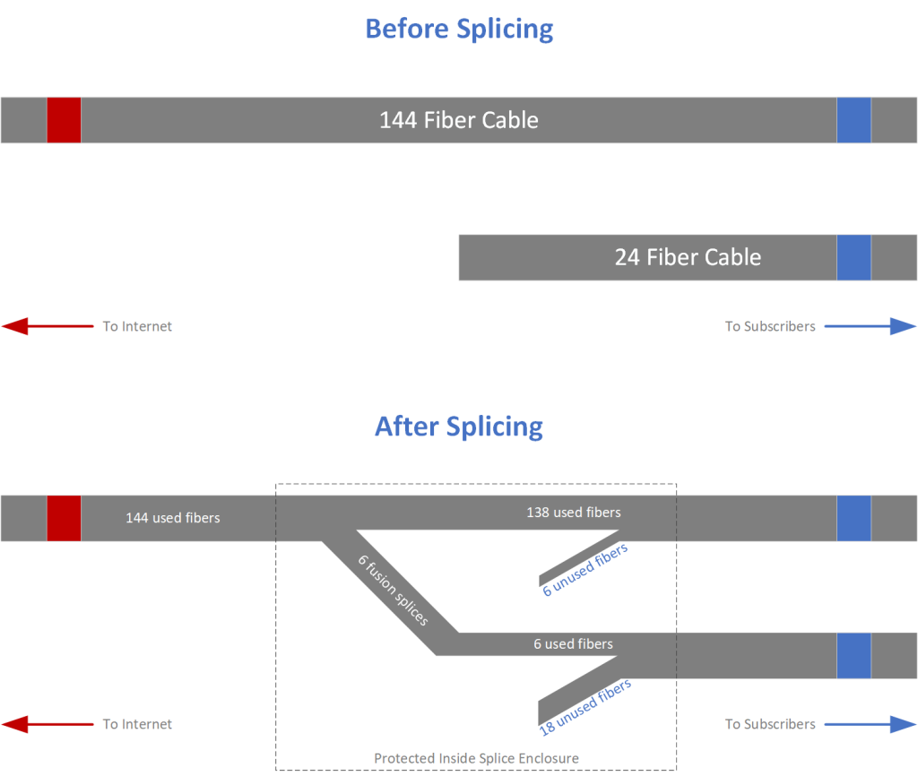 The fibers before and after fusion splicing.