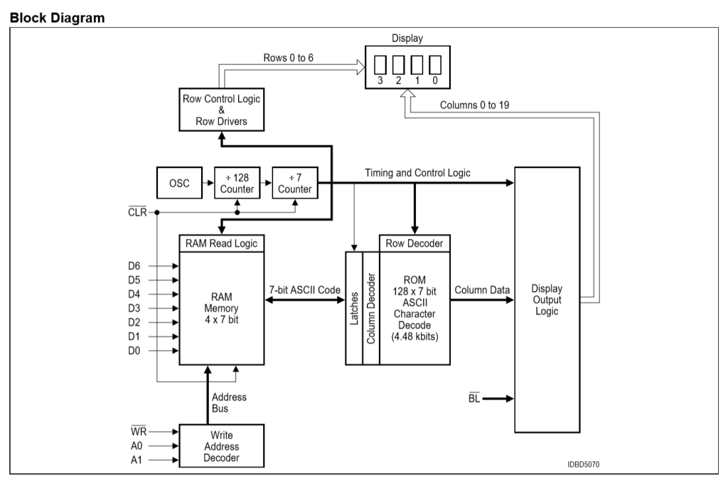 Block diagram of the OSRAM SLG2016 LED dot matrix displays from the datasheet.