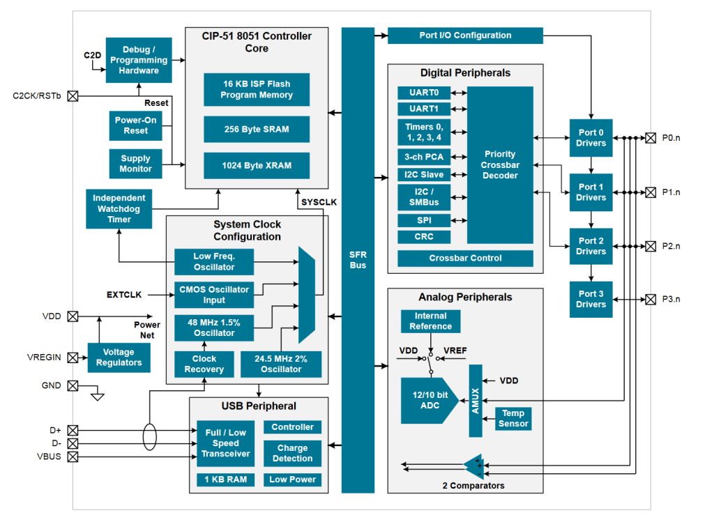 EFM8UB1 functional block diagram from the data sheet.