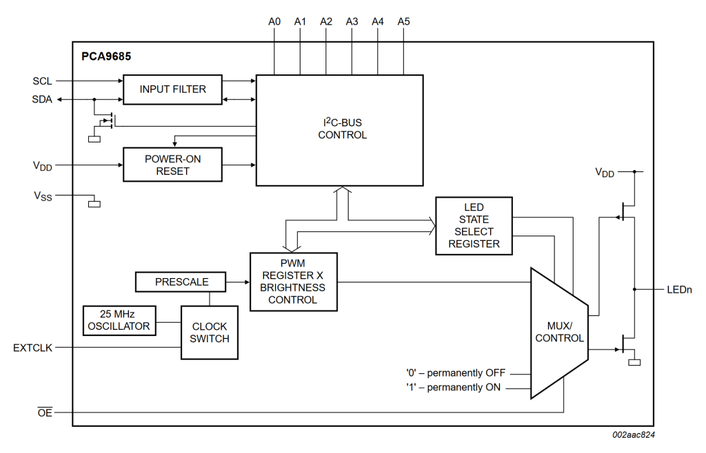 PCA9685 functional block diagram from the data sheet.