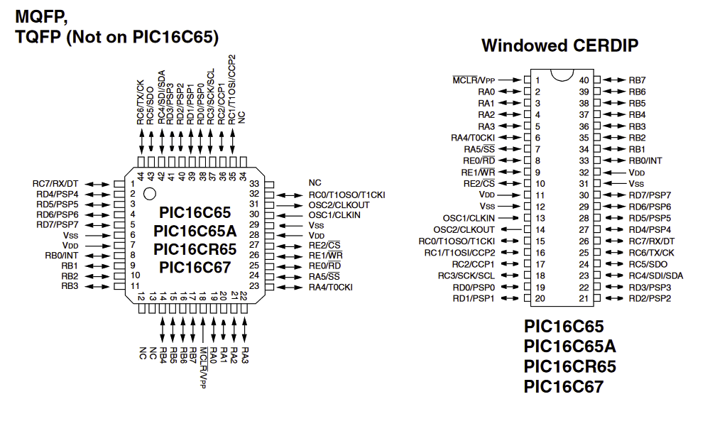 WIndowless PIC16C67 TQFP package pin out versus ceramic DIP windoweed PIC16C67 pin out from the PIC16C67 data sheet.