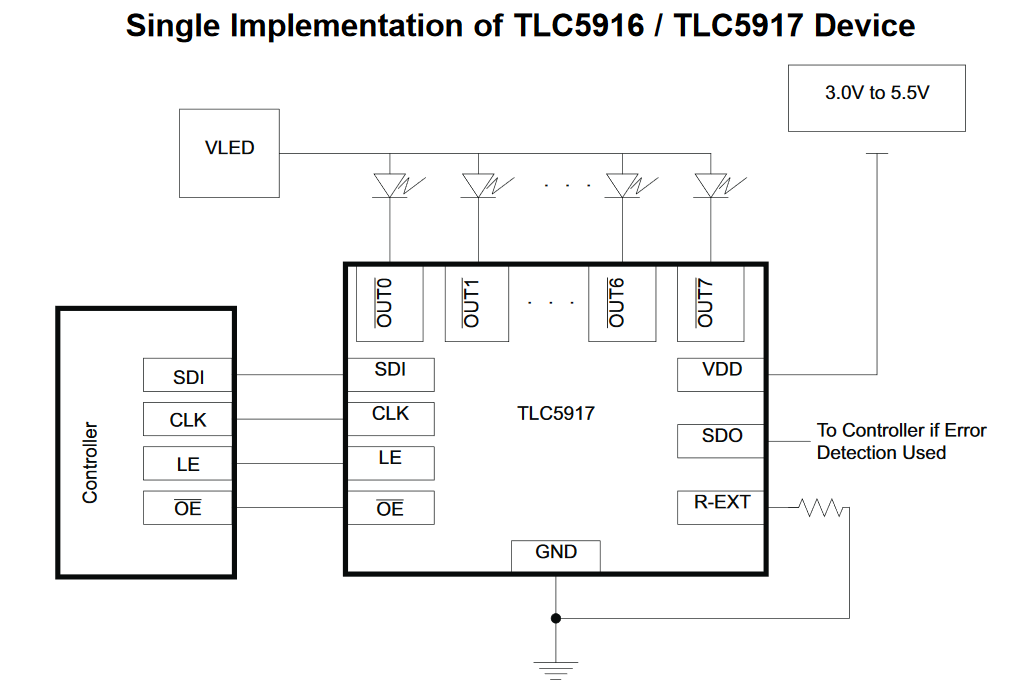 Block diagram of the TLC5916 eight-channel, constant-current LED driver IC from the datasheet.