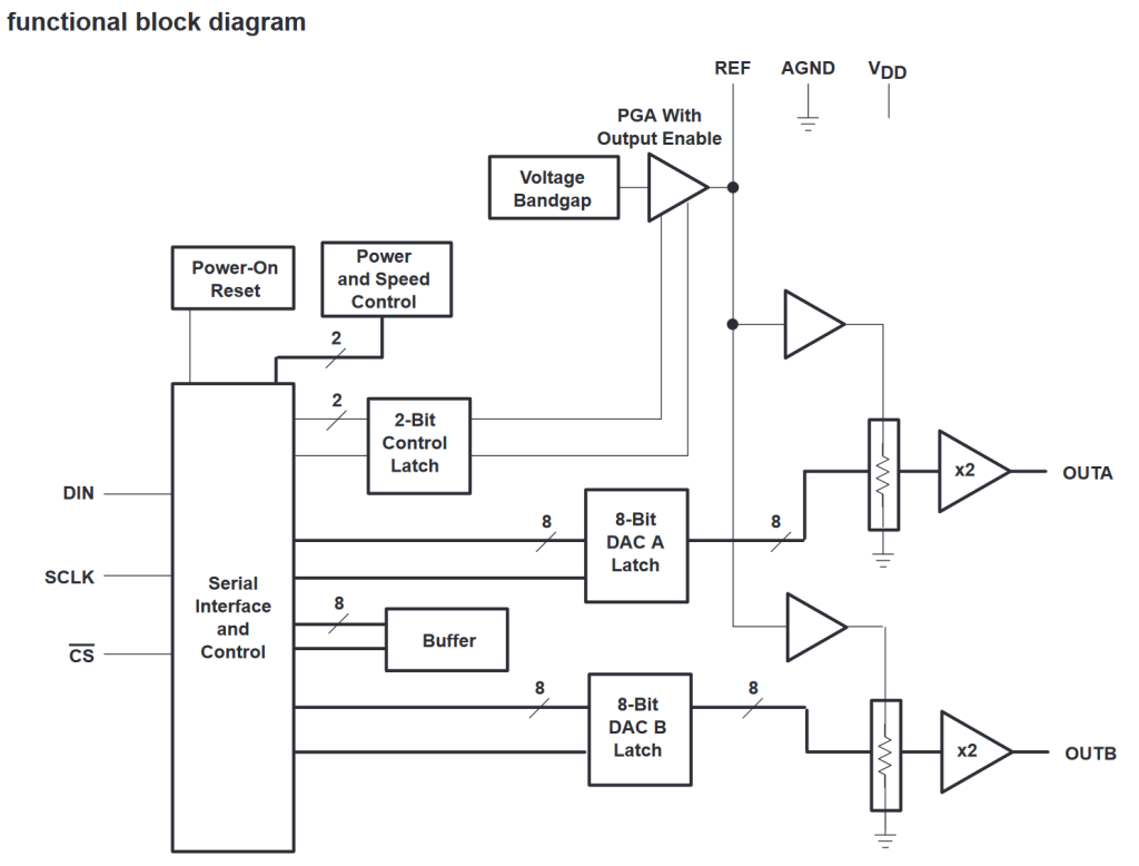 TLV5626 functional block diagram from the data sheet.