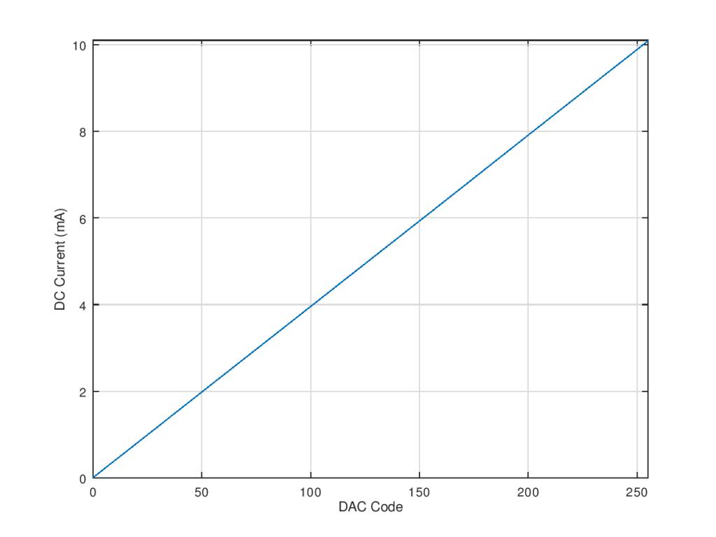 Current versus DAC code.